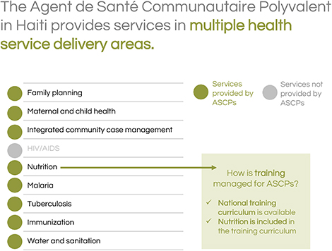 The Agent de Santé Communautaire Polyvalent in Haiti provides services in multiple health service delivery areas.