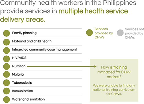 Community health workers in the Philippines provide services in multiple health service delivery areas.