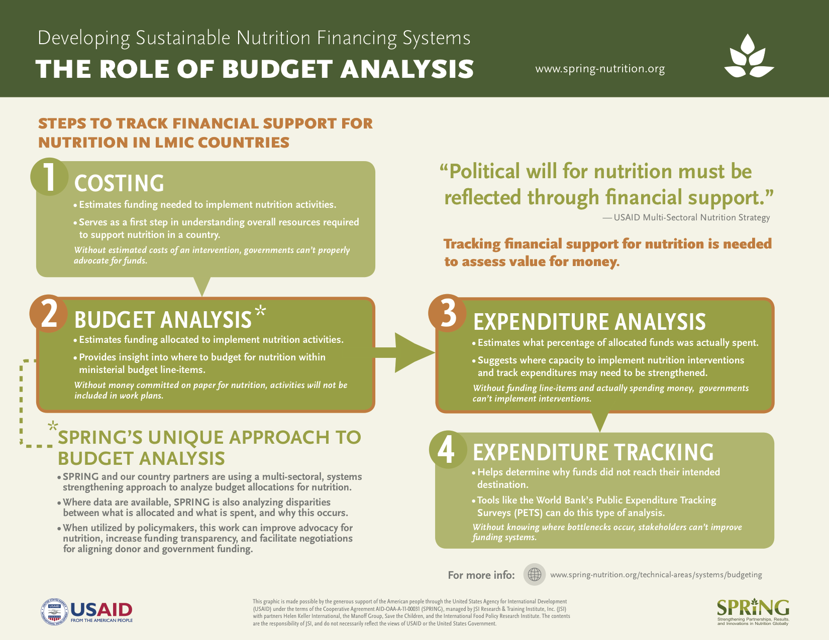 Developing Sustainable Nutrition Financing Systems: The Role of Budget Analysis