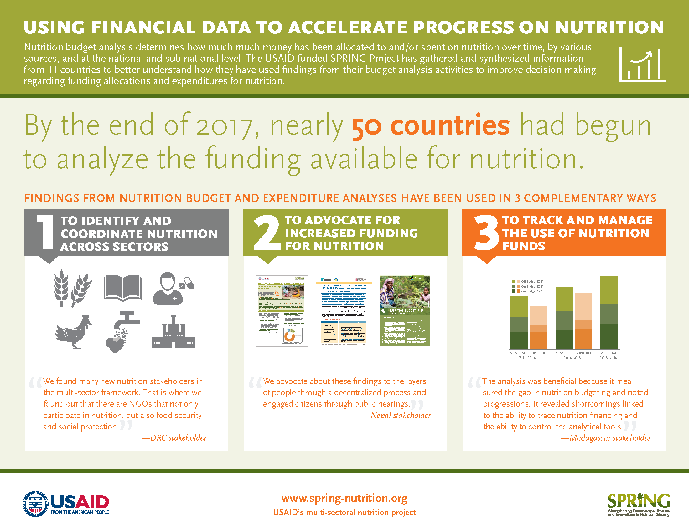 Infographic summarizing findings from nutrition budget analysis interviews.