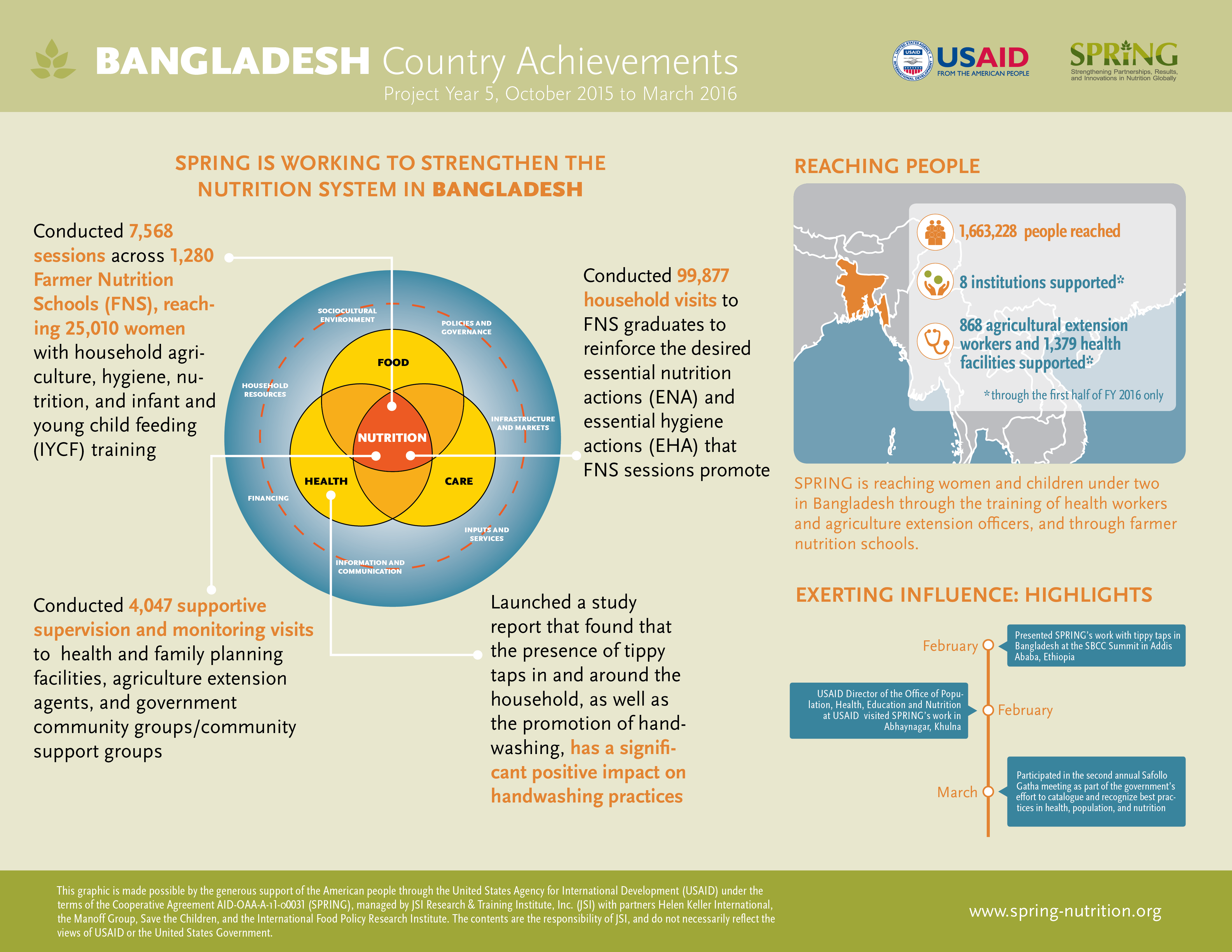 Bangladesh Country Achievements, Project Year 5, October 2015 to March 2016
