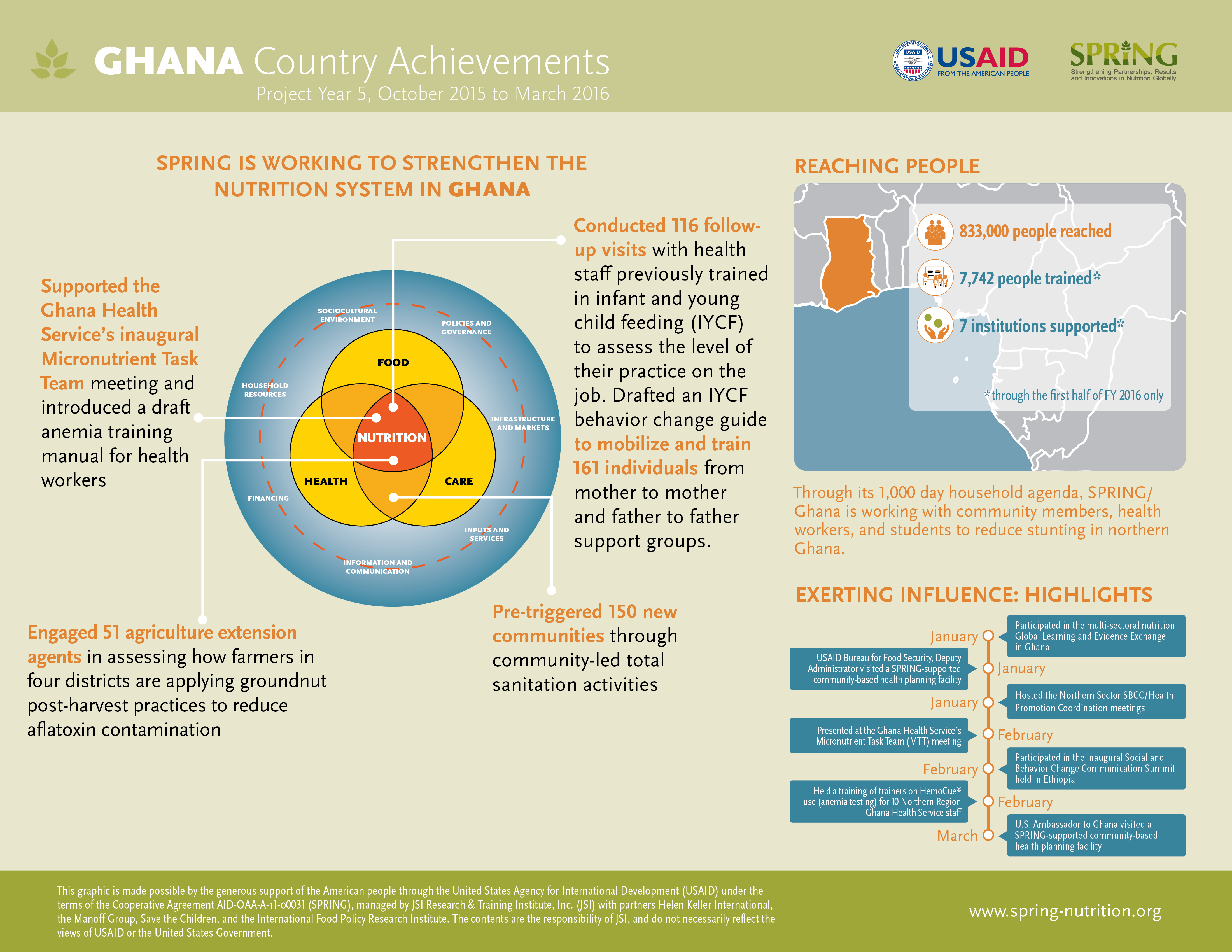 Ghana Country Achievements, Project Year 5, October 2015 to March 2016