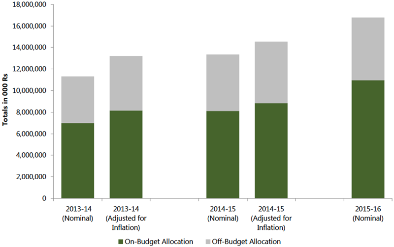 Figure 9. Total On- (Government and EDP) and Off-Budget (All Other EDP) Allocations for Nutrition, 2013–14 to 2015–16