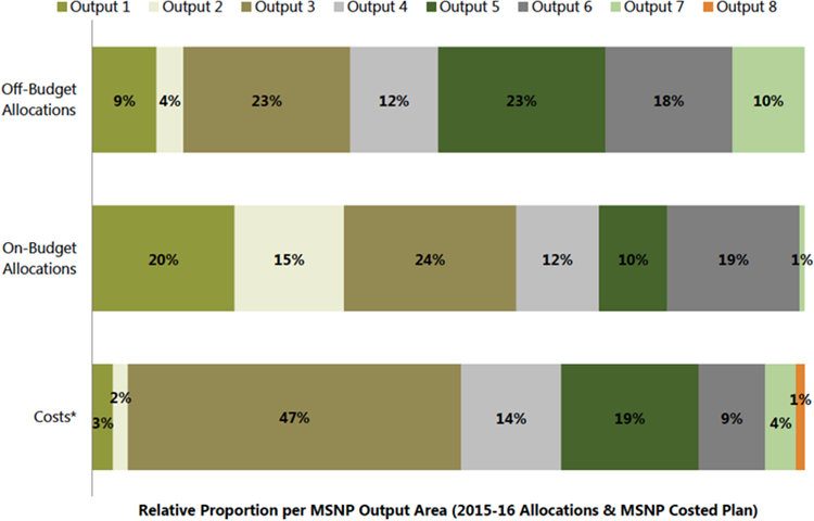 Figure 11. Total On- (Government and EDP) and Off-Budget (All Other EDP) Allocations for Nutrition by MSNP Output Area, 2015-16