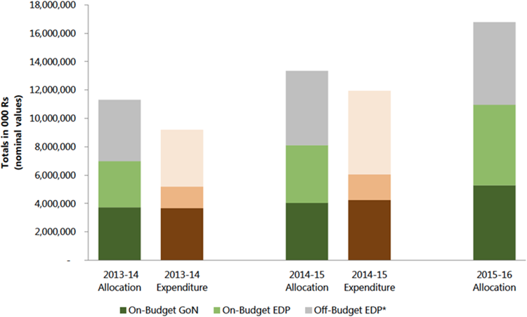 Figure 12. Total On-(Government and EDP) and Off-Budget (All Other EDP) Allocations and Expenditure for Nutrition, 2013–14 to 2015–16