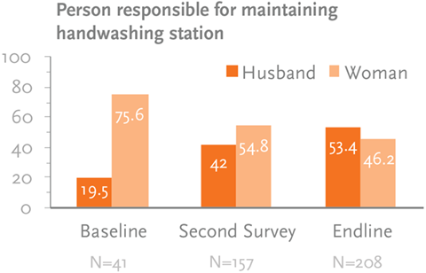 Figure 5. Percentage of Husbands and Women Responsible for Maintaining a Handwashing Station, According to Women with a Child under Two Years by Survey Round