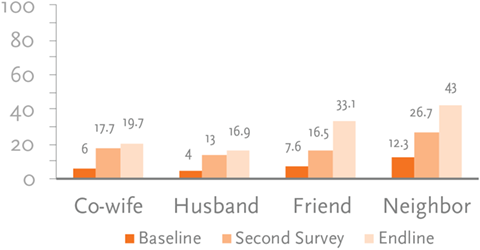 Figure 15. Percentage of Women Who Shared Responsive Feeding Message by Person and Survey Round