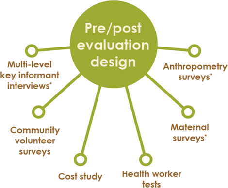 Circular diagram showing Pre/post evaluation design.