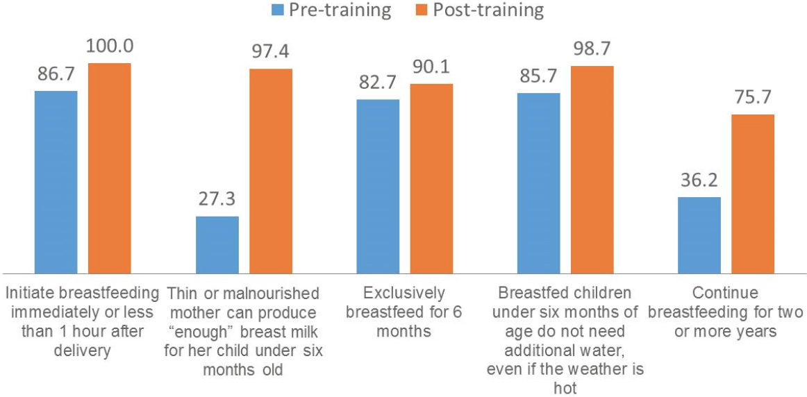 Figure 3: Results from Pre- and Post-Training Tests among Health Workers and LGA Authorities: Breastfeeding after Delivery.