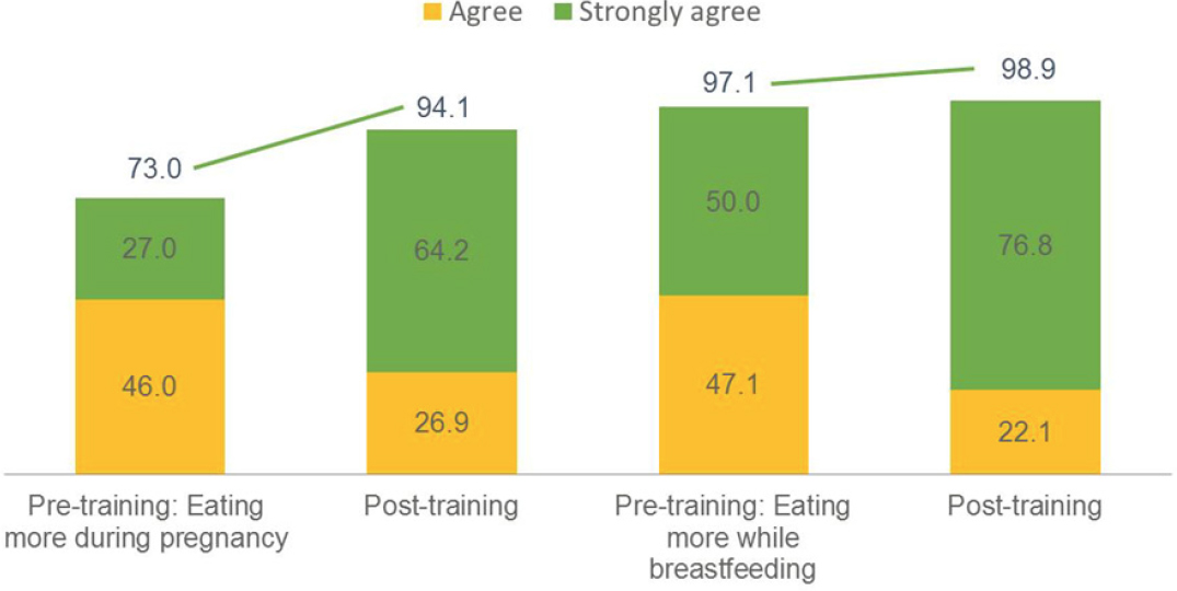 Figure 4. Results from Pre- and Post-Training Tests among Health Workers and LGA Authorities: Eating during Pregnancy and While Breastfeeding.