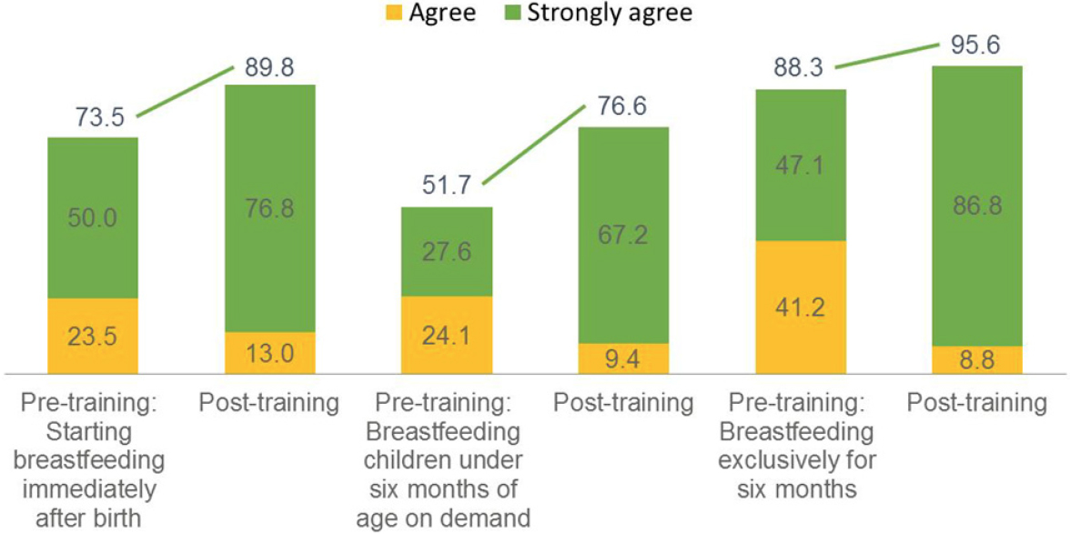 Figure 5. Results from Pre- and Post-Training Tests among Health Workers and LGA Authorities.