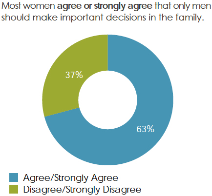 Percentage of women that agreed or disagreed: Most women agree or strongly agree that only men should make important decisions in the family.