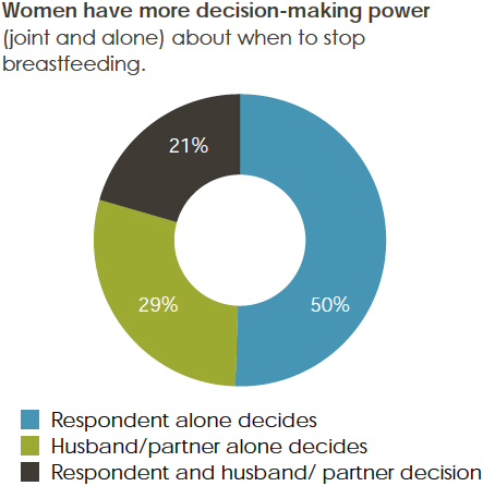 Percentage of women that agreed or disagreed: Women have more decision-making power (joint and alone) about when to stop breastfeeding.