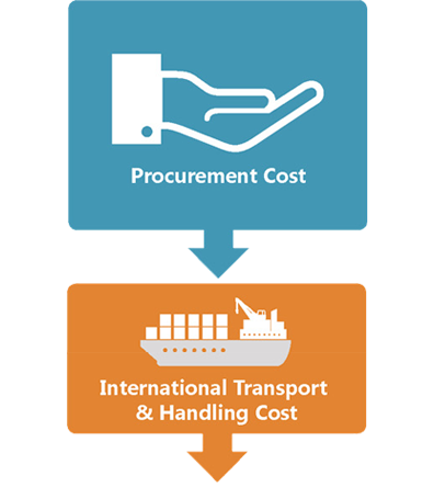 Figure 2. MNP Pilot Supply Chain Costs