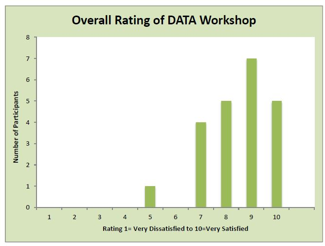 Bar graph of patricpants' rating of the DATA workshop. Scale is 1-10. 1 being very dissatisfied and 10 being very satisfied. 1 participant ranked it 1, 4 ranked it 7, 5 ranked it 8, 7 ranked it 9, and 5 ranked it 10.