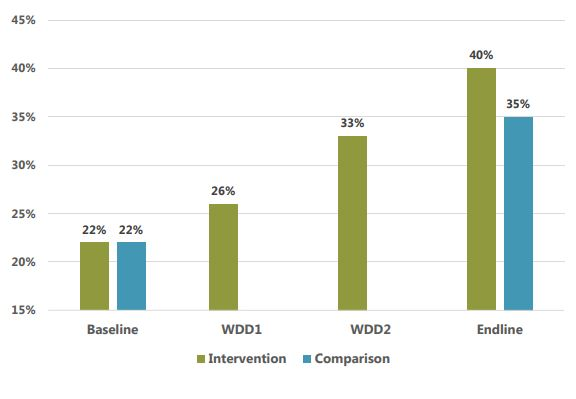 Bar graph showing intervention and comparison percentages. Baseline - both are at 22%. WDD1 - intervention at 26%. WDD2 - intervention at 33%. Endline - intervention at 40% comparison at 35%