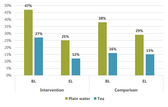 Bar graph showing intervention and comparison baseline (bl) and endline (el) percentages. Intervention BL - 47% plain water, 27% tea. Intervention EL - 25% plain water, 12% tea. Comparison BL - 38% plain water, 16% tea. Comparison EL - 29% plain water, 15% tea