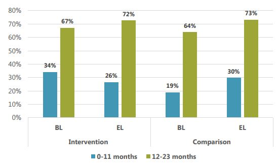 bar graph showing baseline (bl) and endline (el) intervention and comparison percentages for 0-11 and 12-23 months. Intervention: bl 34% 0-11 months, 67% 12-23 months. Intervention el 26% 0-11 months, 72% 12-23 months. Comparison bl 19% 0-11 months, 64% 12-23 months. Comparison el 30% 0-11 months, 73% 12-23 months