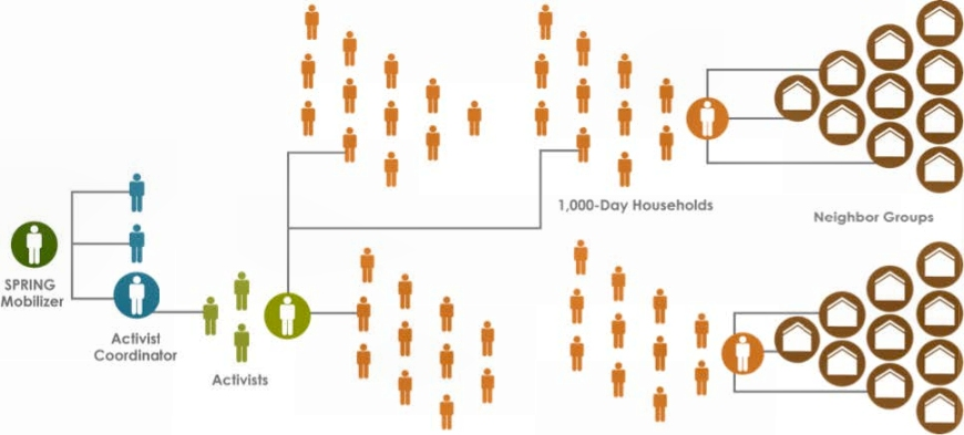 Figure1. SPRING Model for Covering 1,000-Day Households and Communities