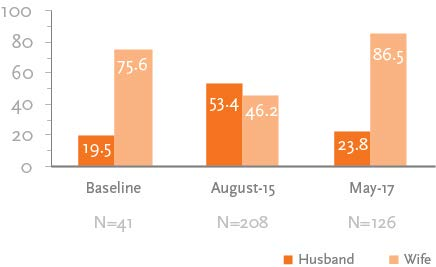 "Bar chart on ""Indicator 3: Maintenance of Handwashing Stations"" displaying the following: Baseline (N=41): Husband 19.5; Wife 75.6 August 15 (N=208): Husband 53.4; Wife 46.2 May 17 (N=126): Husband 23.8; Wife 86.5"