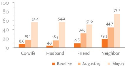 "Bar chart on ""Percentage of Women who Shared Handwashing Message by Person Specified"" displaying the following: Co-wife: Baseline 8.6; August-15 19.1; May-17 57.4 Husband: Baseline 4.3; August-15 18.3; May-17 54.2 Friend: Baseline 9.6; August-15 32.3; May-17 51.6 Neighbor: Baseline 19.3; August-15 44.7; May-17 75.1"