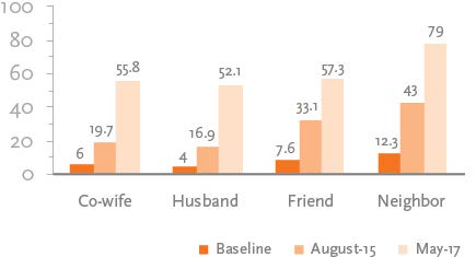 "Bar chart on ""Sharing Information on Responsive Feeding"" displaying the following: Co-wife: Baseline 6; August-15 19.7; May-17 55.8 Husband: Baseline 4; August-15 16.9; May-17 52.1 Friend: Baseline 7.6; August-15 31.1; May-17 57.3 Neighbor: Baseline 12.3; August-15 43; May-17 79"