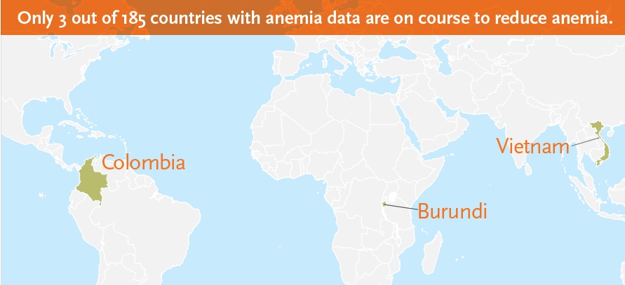 "Map of the world titled ""Only 3 out of 185 countries with anemia data are on course to reduce anemia."" According to the map, these countries are Colombia, Burundi, and Vietnam."