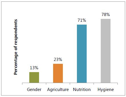 Bar graph of the percentage of respondents who recalled radio messages by theme. 13% recalled gender messages, 23% agriculture, 71% nutrition, 78% hygiene