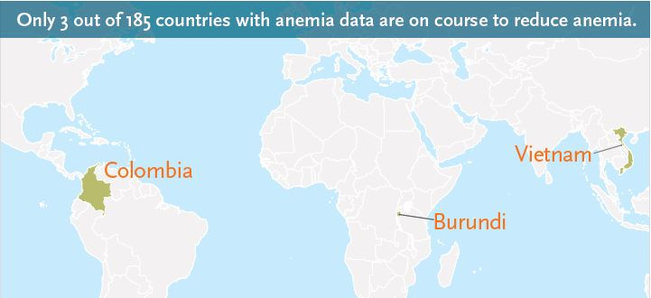 Map showing 3 out of 185 countries with anemia data are on course to reduce anemia: Colombia, Burundi, and Vietnam.