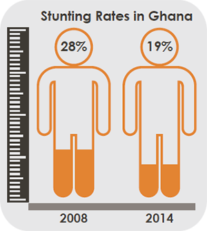 Stunting rates in Ghana graphic