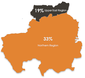 ghana regional percentages graphic