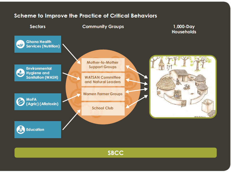Scheme showing methods of improving the practice of critical behaviors.
