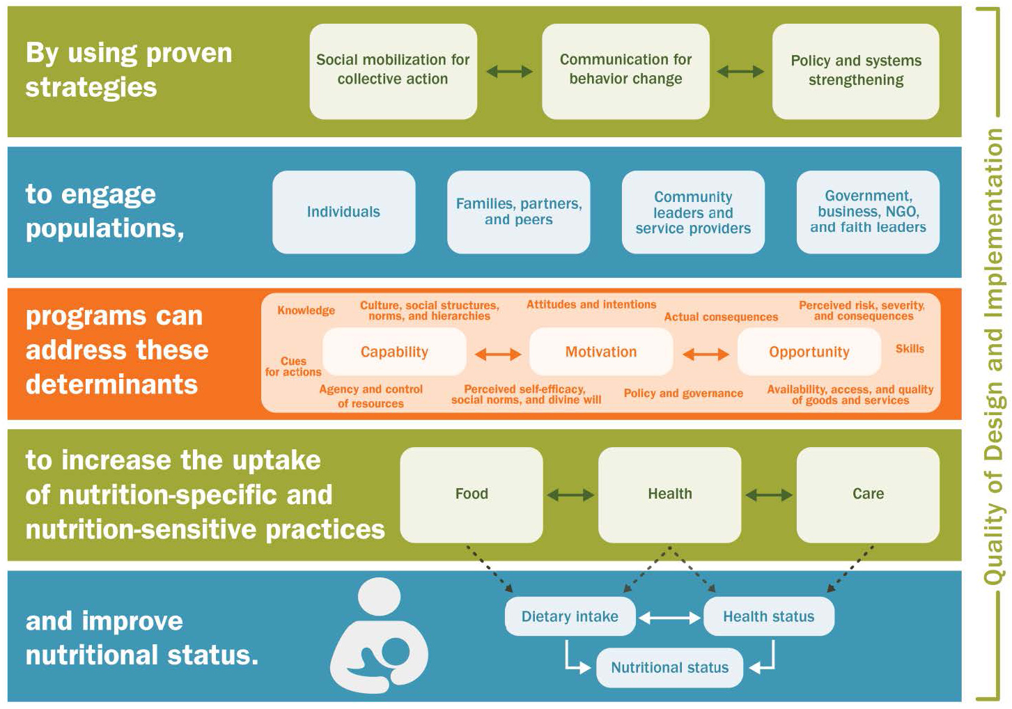"Chart for SPRING's ""Nutrition Social and Behavior Change Framework."" ""SPRING's SBC Framework incorporates elements of the UNICEF Conceptual Framework on Nutrition (UNICEF 1990) and was guided by a systematic review of the evidence for nutrition SBC (SPRING 2014) and an expert working group (SPRING 2015). The framework uses simple terms to describe how SPRING and partners can improve dietary intake and the health and nutritional status of populations through interventions including but not limited to communi"
