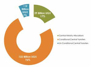 Cut-out circle graph showing about 12 billion UGX, or 7%, Unconditional central transfers; 29 billion UGX, or 17%, Central Ministry Allocations, and 132 billion UGX, or 76%, Conditional Central Transfers.