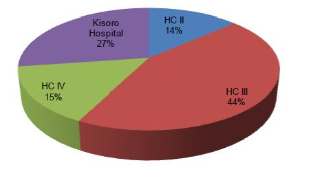 Figure 2.11. Kisoro District NMS Essential Nutrition Supplies by Facility Level