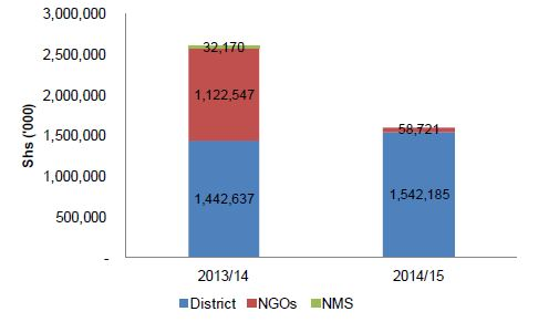 Figure 2.12. Kisoro Total Nutrition (specific and sensitive) Allocations by Funding Source