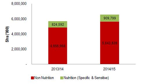 Figure 2.5. Kisoro Health Sector Nutrition-Related Allocation