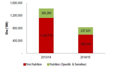 Figure 2.6. Kisoro Nutrition-Related Production Sector Allocation