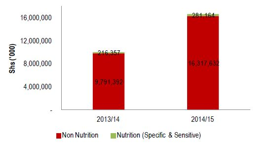 Figure 2.7. Kisoro Nutrition-Related Education Sector Allocation