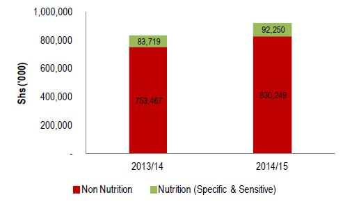 Figure 2.8. Kisoro Nutrition-Related Water Sector Allocation