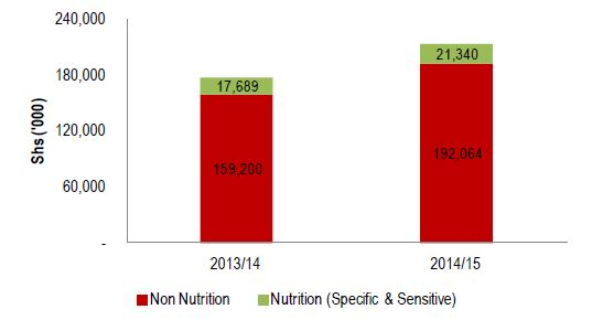 Figure 2.9. Kisoro Nutrition-Related Community-Based Services Sector Allocation