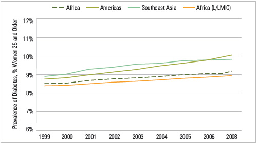 FIGURE 1: Trends In Diabetes Prevalence By Region, Women 25 and Older, 1999-2008