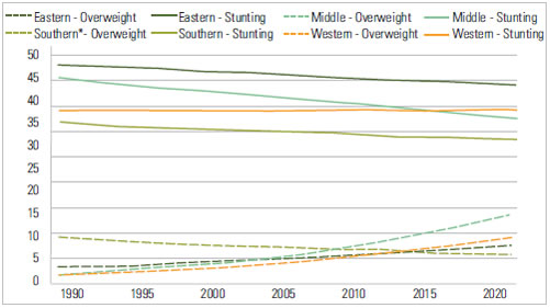 FIGURE 5: Trends In Child Overweight And Stunting, Children Under Five, 1990-2020