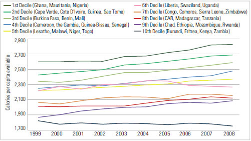 FIGURE 7: Trends in Average Calorie Availability by Decile, Africa Region, 1999-2008