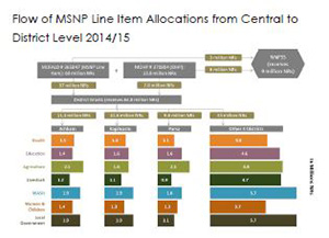 Flow of MSNP Line Item Allocations from Central to District Level 2014/15