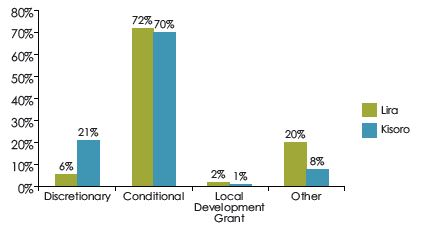 Figure 1. Composition of Central Government Conditional Grants to Lira and Kisoro Districts, FY 2014/15