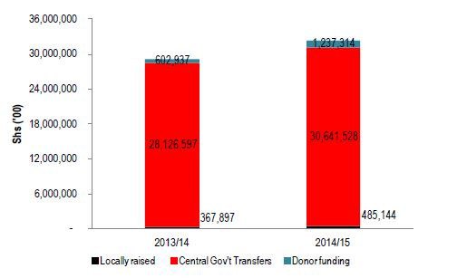 Figure 2.1. Lira District Revenue Sources