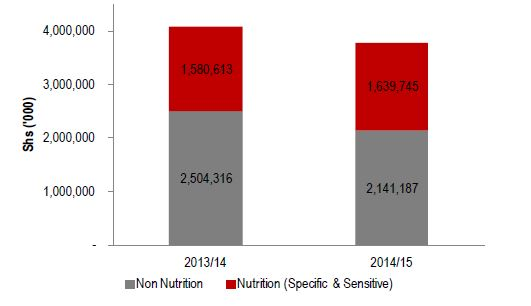 Figure 2.11. Lira RRH Nutrition Allocation