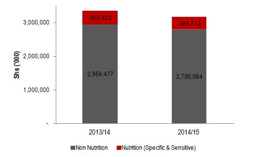 Figure 2.5. Lira Health Sector Nutrition-related Allocation
