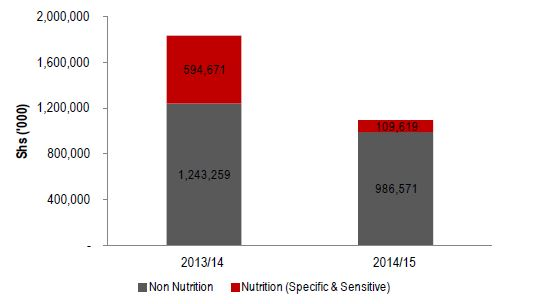 Figure 2.6. Lira Nutrition-related Production Sector Allocation